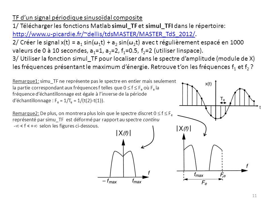TF d'un signal périodique sinusoïdal composite