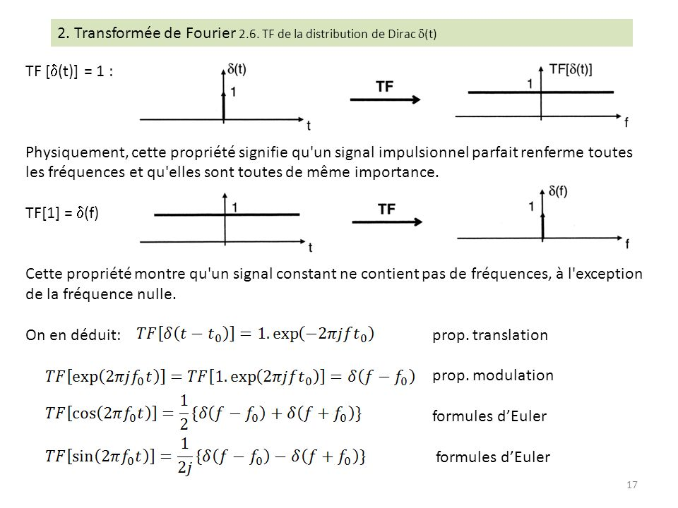 2. Transformée de Fourier 2.6. TF de la distribution de Dirac (t)