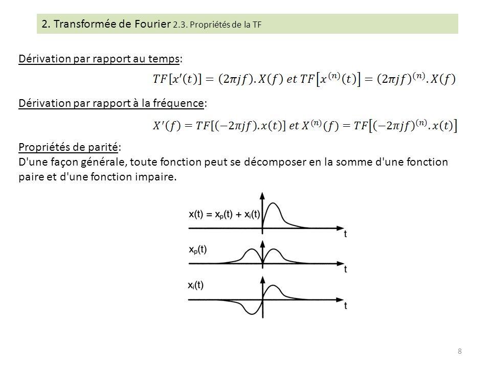 2. Transformée de Fourier 2.3. Propriétés de la TF