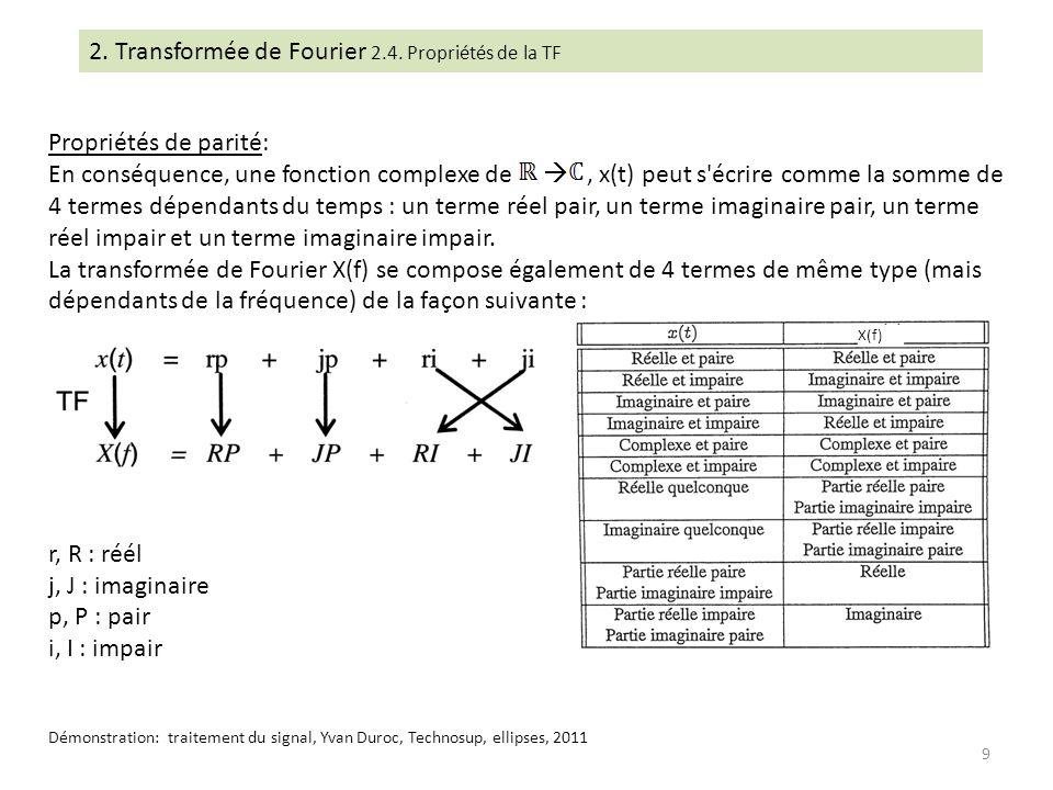 2. Transformée de Fourier 2.4. Propriétés de la TF