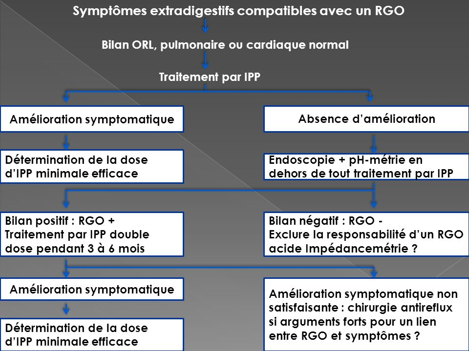Amélioration symptomatique Amélioration symptomatique