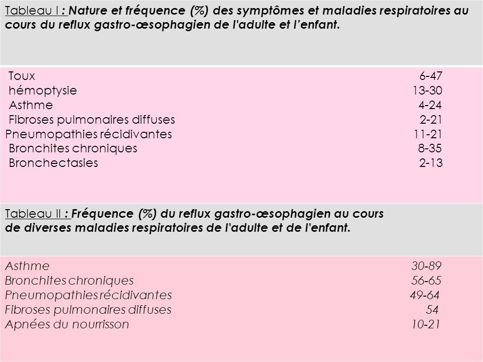 Tableau I : Nature et fréquence (%) des symptômes et maladies respiratoires au cours du reflux gastro-œsophagien de l adulte et l'enfant.