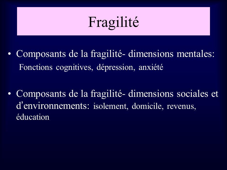 Fragilité Composants de la fragilité- dimensions mentales: