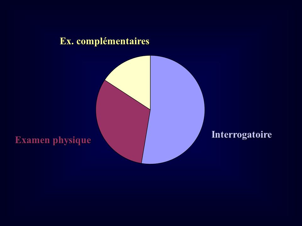 Ex. complémentaires Interrogatoire Examen physique