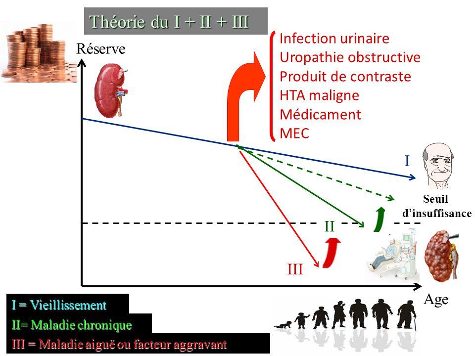 Théorie du I + II + III Infection urinaire Réserve