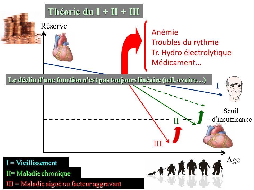 Théorie du I + II + III Réserve Anémie Troubles du rythme