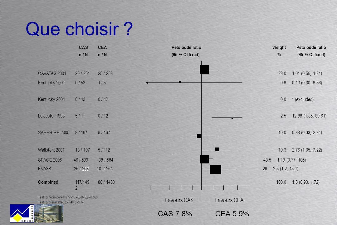 Que choisir CAS 7.8% CEA 5.9% Favours CAS Favours CEA CAS n / N CEA
