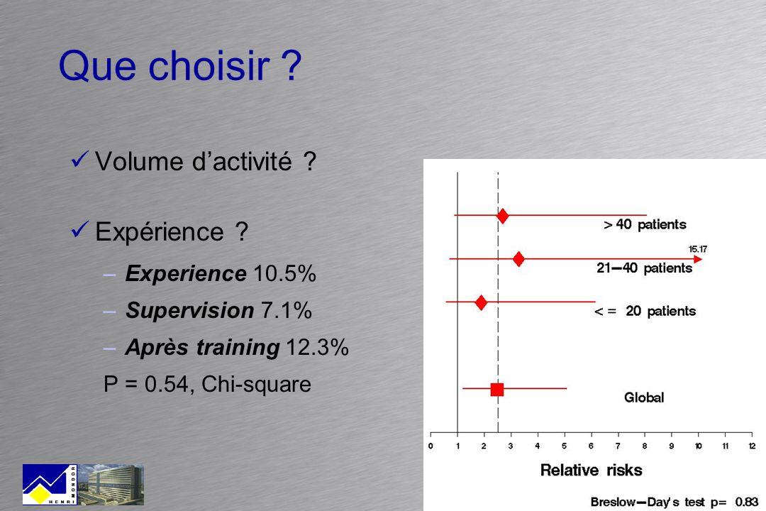 Que choisir Volume d'activité Expérience Experience 10.5%