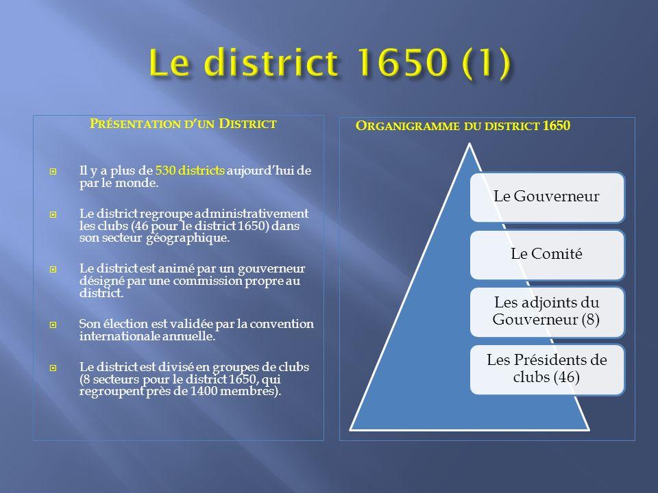 Présentation d'un District
