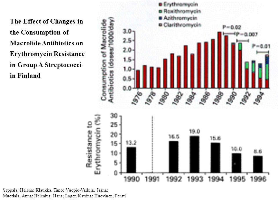 The Effect of Changes in the Consumption of Macrolide Antibiotics on Erythromycin Resistance in Group A Streptococci in Finland