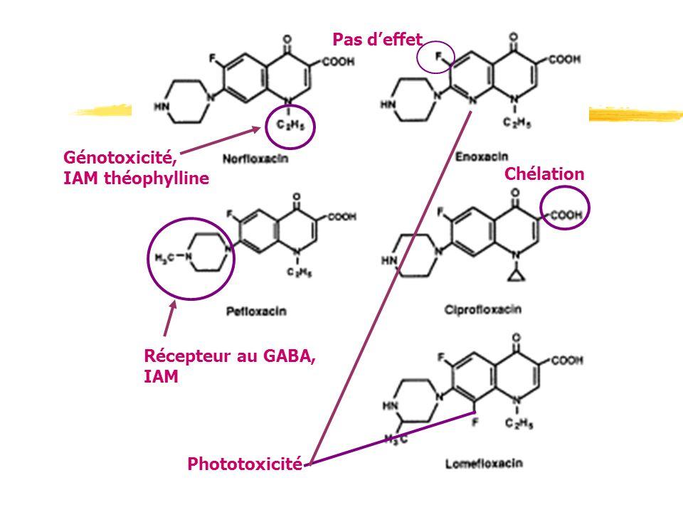Pas d'effet Génotoxicité, IAM théophylline Chélation Récepteur au GABA, IAM Phototoxicité