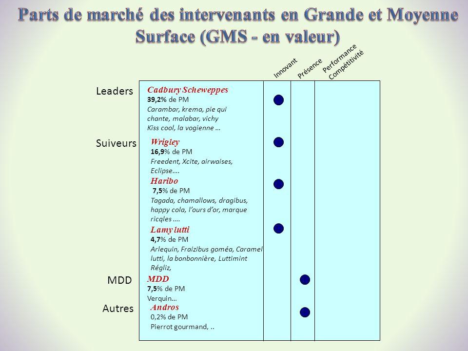 Parts de marché des intervenants en Grande et Moyenne Surface (GMS - en valeur)
