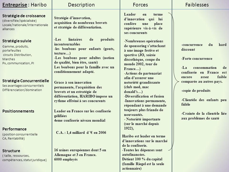 Entreprise : Haribo Description Forces Faiblesses