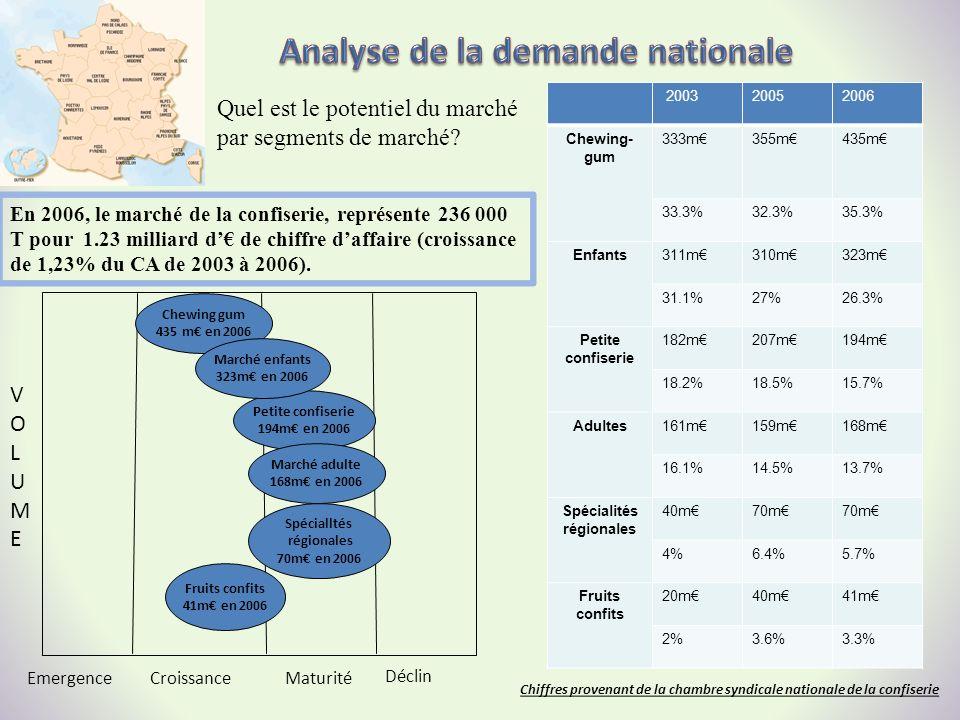 Analyse de la demande nationale Spécialités régionales