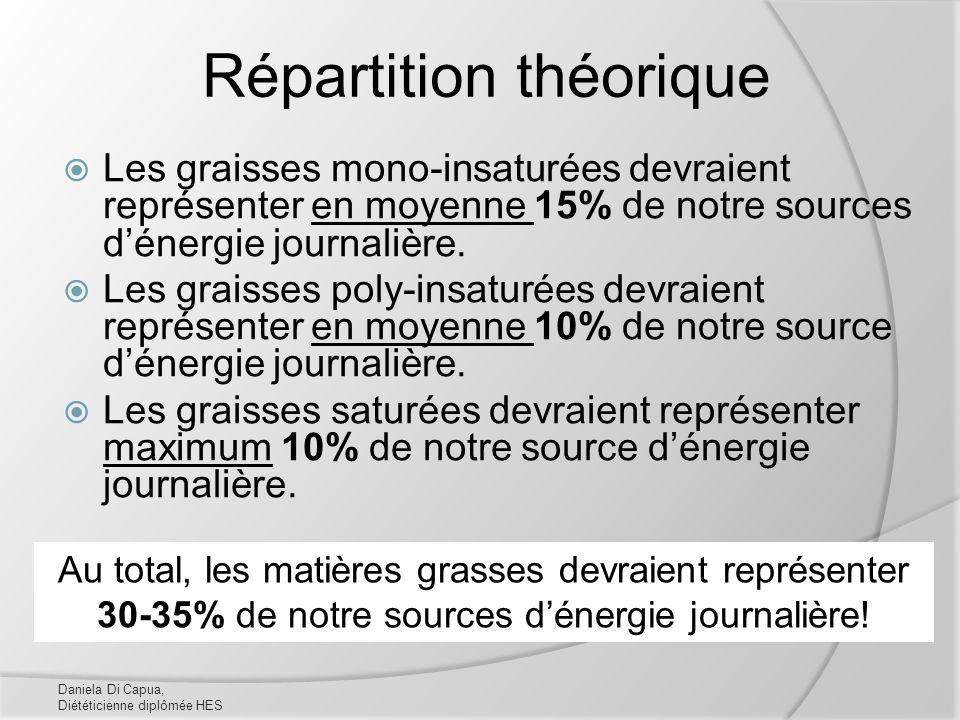 Répartition théorique