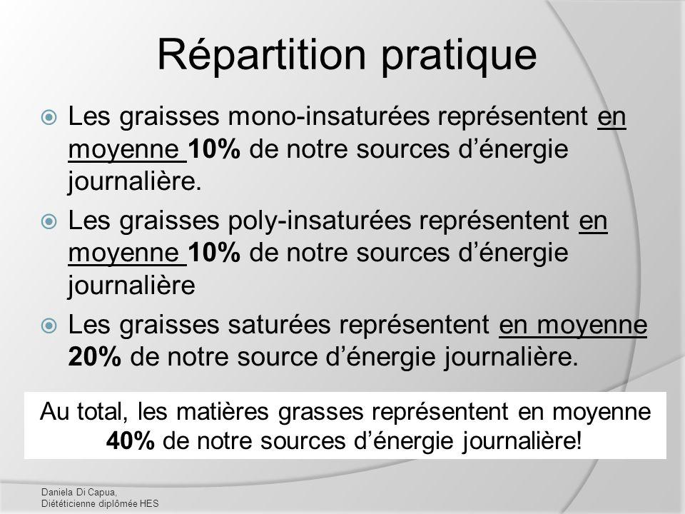 Répartition pratique Les graisses mono-insaturées représentent en moyenne 10% de notre sources d'énergie journalière.