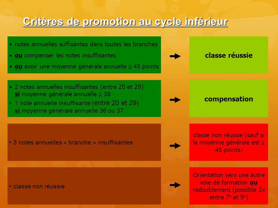 Critères de promotion au cycle inférieur