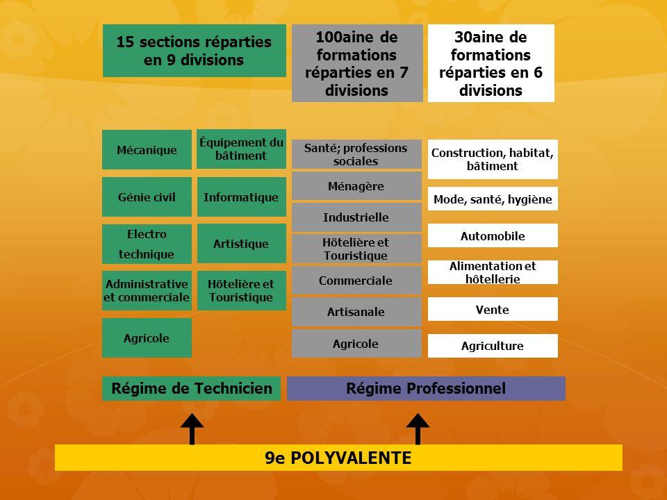 9e POLYVALENTE Régime Professionnel Régime de Technicien