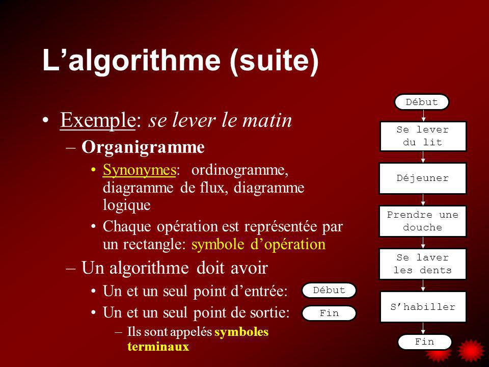 L'algorithme (suite) Exemple: se lever le matin Organigramme