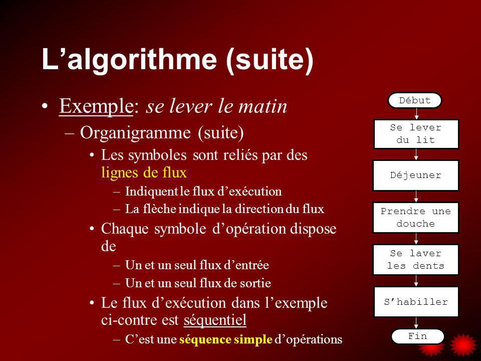 L'algorithme (suite) Exemple: se lever le matin Organigramme (suite)