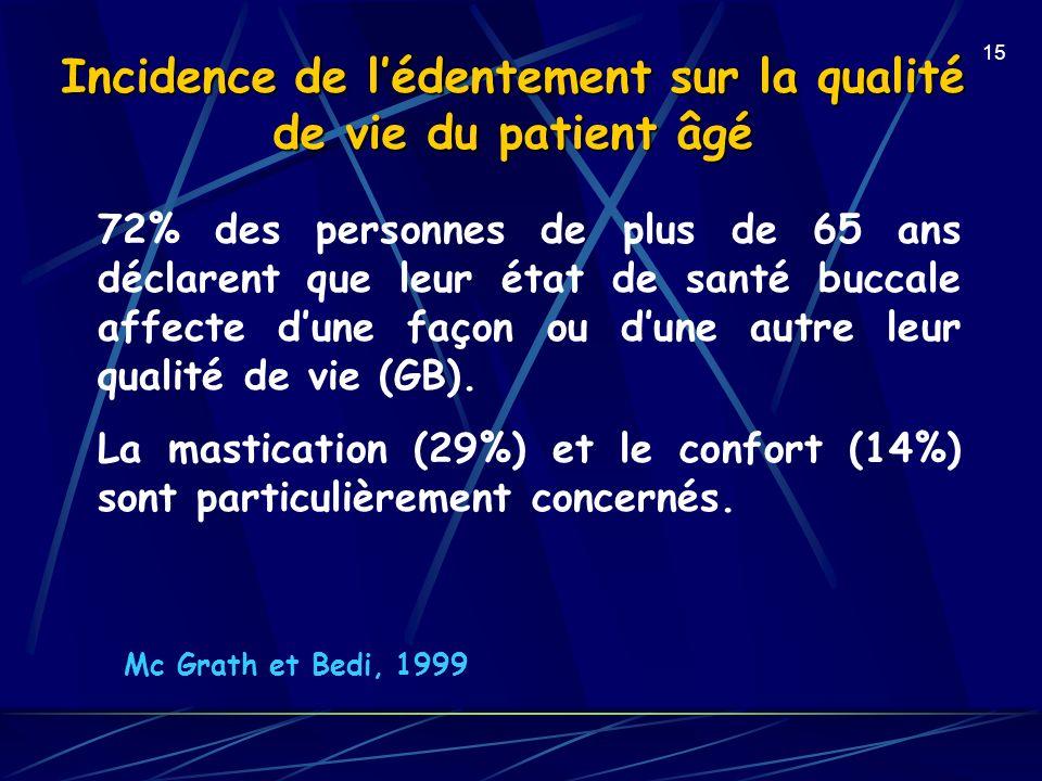 Incidence de l'édentement sur la qualité de vie du patient âgé