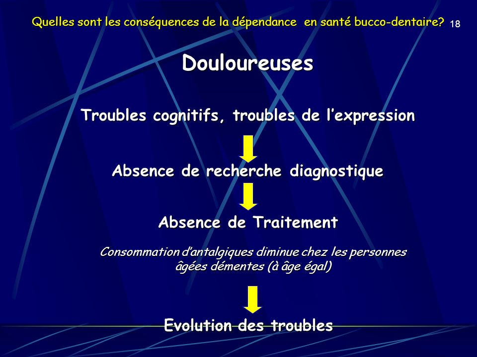 Douloureuses Troubles cognitifs, troubles de l'expression
