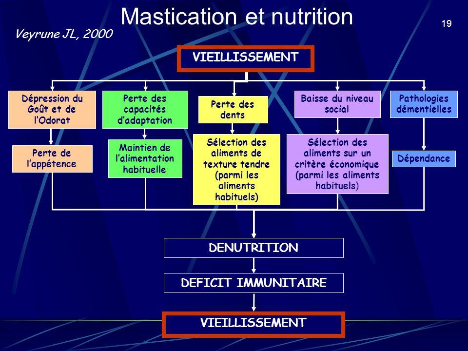 Mastication et nutrition