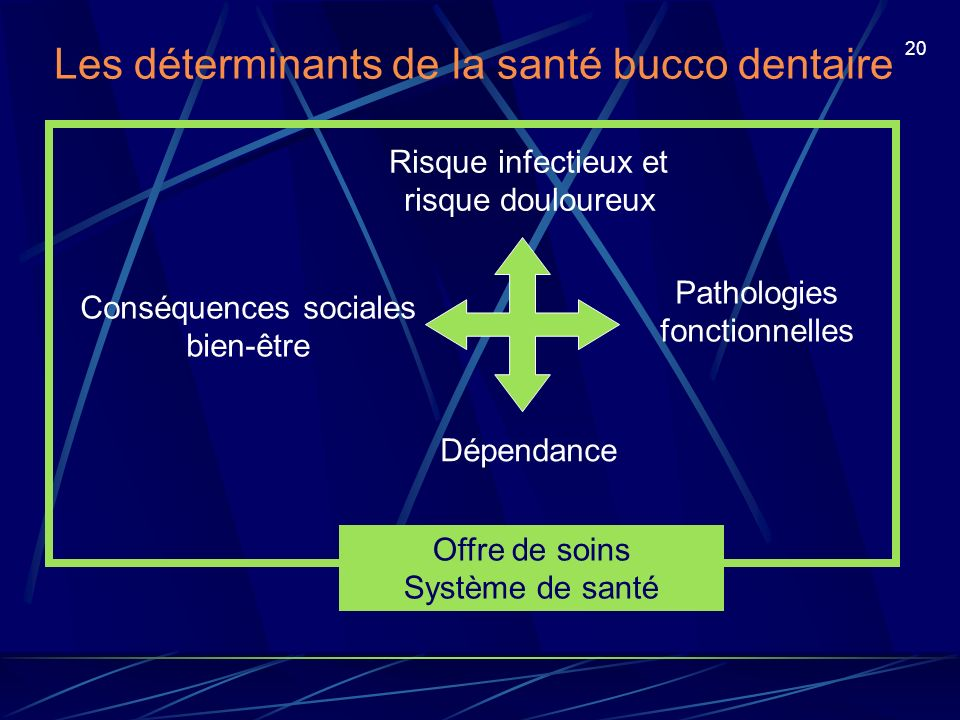 Les déterminants de la santé bucco dentaire