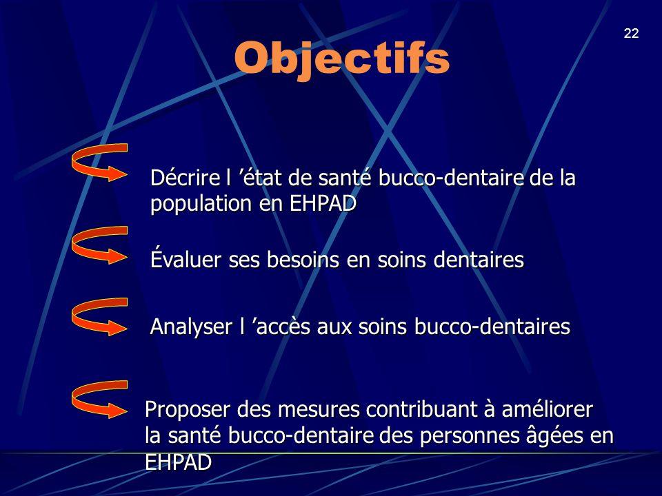 Objectifs Décrire l 'état de santé bucco-dentaire de la population en EHPAD. Évaluer ses besoins en soins dentaires.