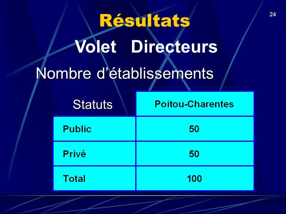 Résultats Volet Directeurs Nombre d'établissements Statuts