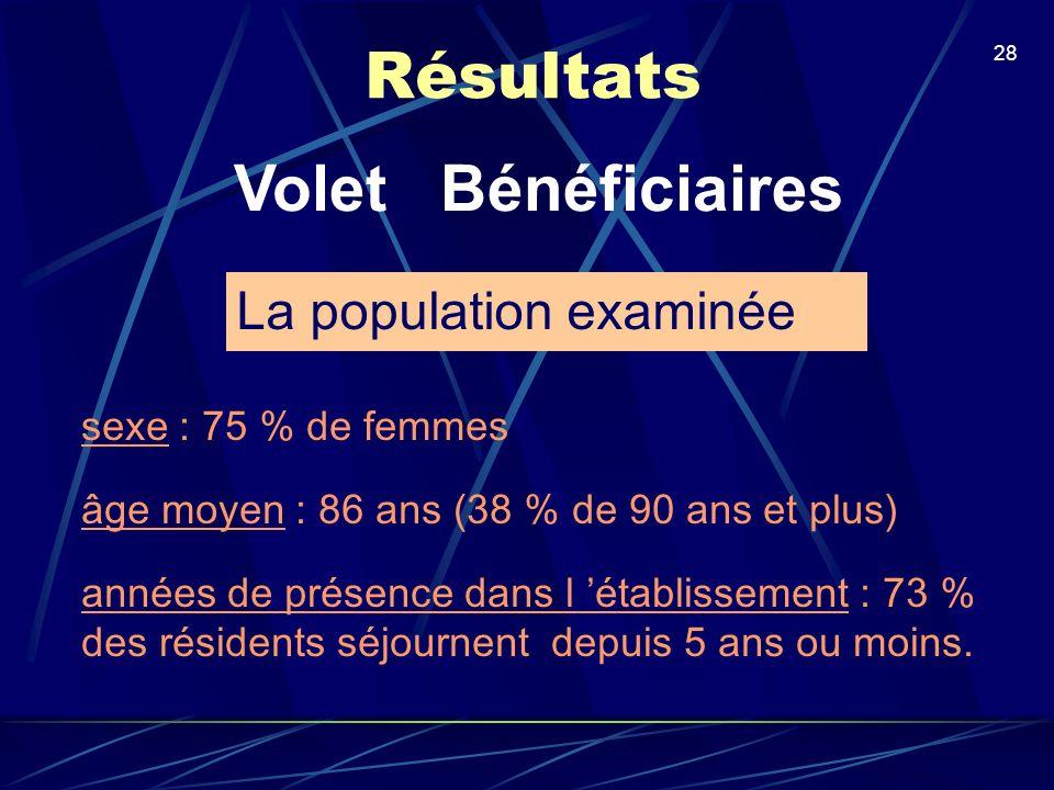 Résultats Volet Bénéficiaires La population examinée