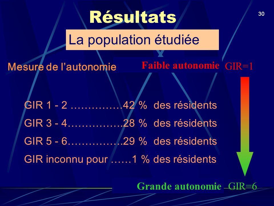 Résultats La population étudiée GIR=1 Faible autonomie