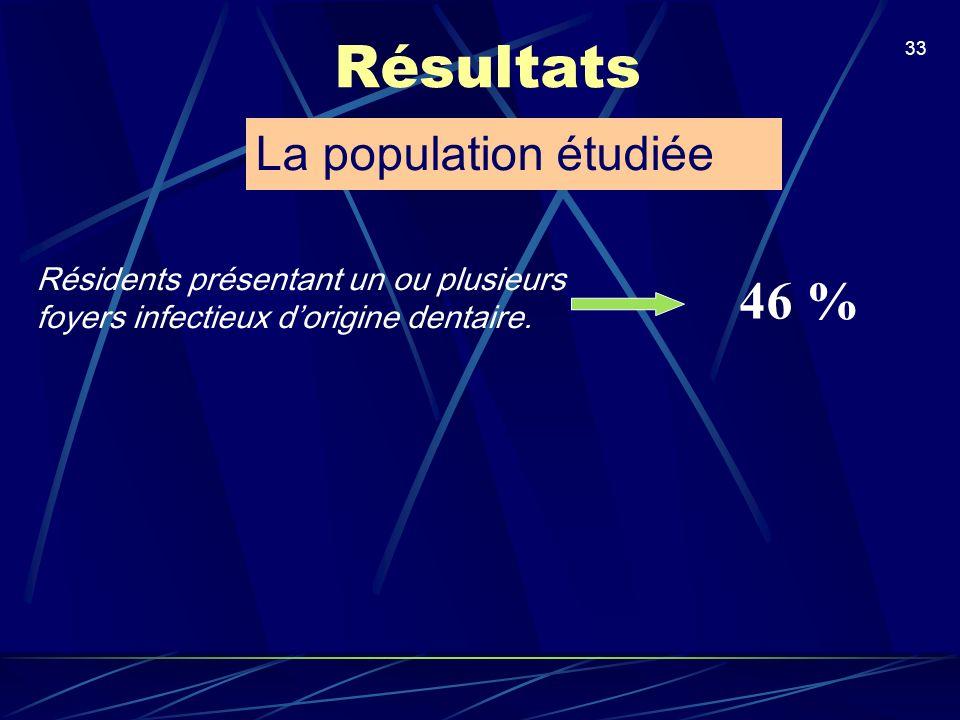 Résultats 46 % La population étudiée
