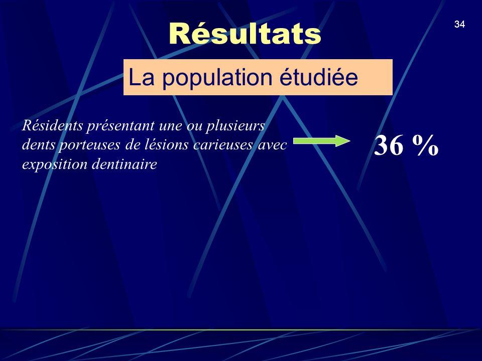 Résultats 36 % La population étudiée