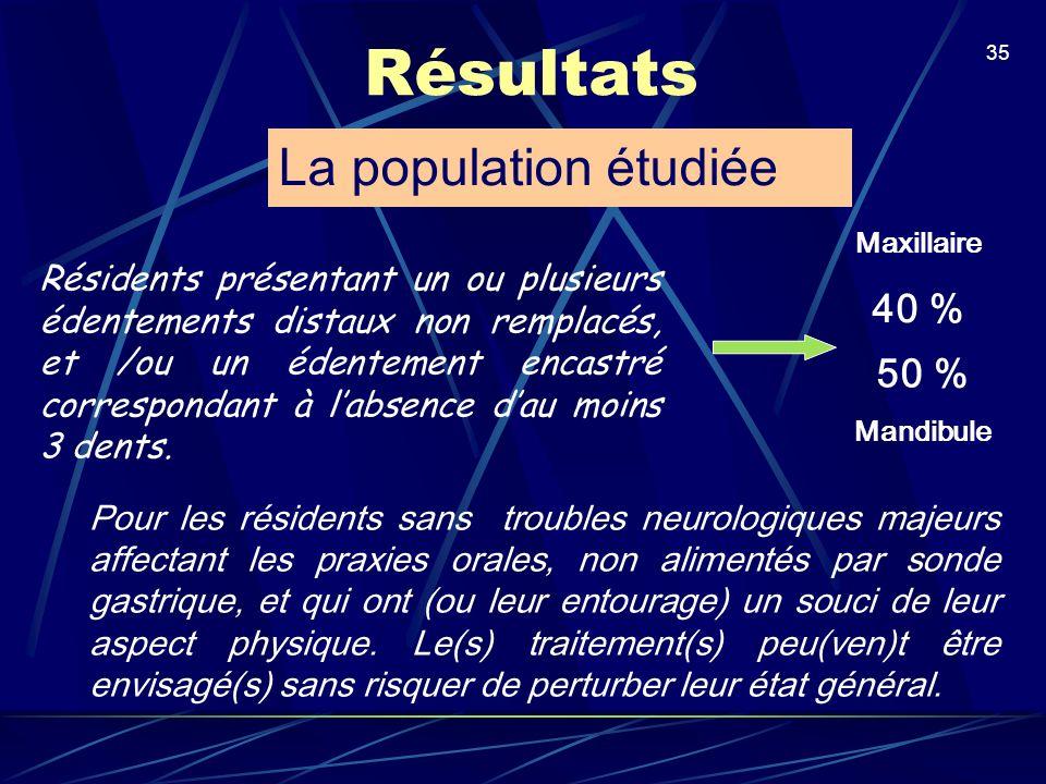 Résultats La population étudiée 40 % 50 %
