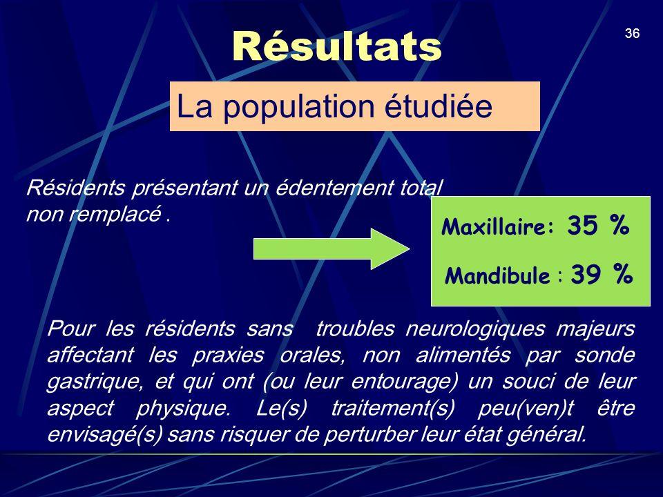 Résultats La population étudiée