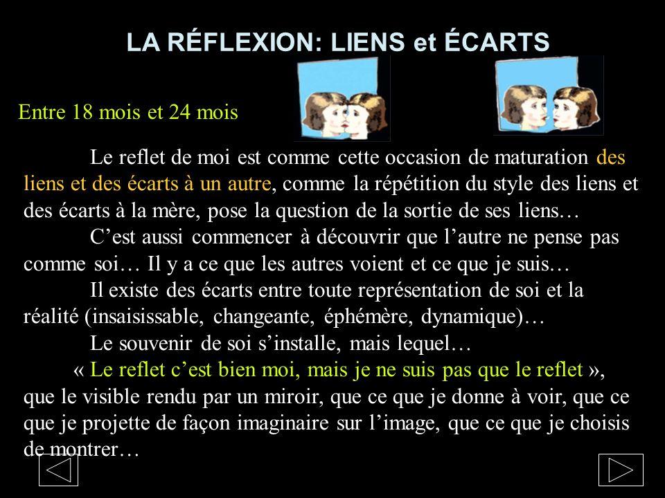 LA RÉFLEXION: LIENS et ÉCARTS