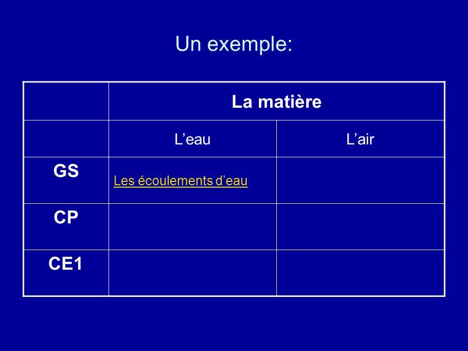 Un exemple: La matière L'eau L'air GS Les écoulements d'eau CP CE1
