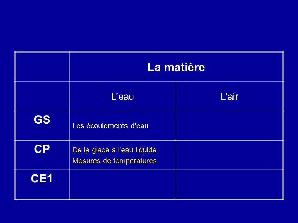 La matière GS CP CE1 L'eau L'air Les écoulements d'eau