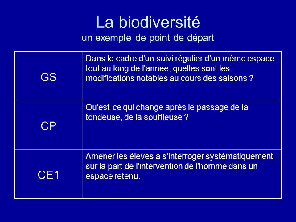 La biodiversité un exemple de point de départ