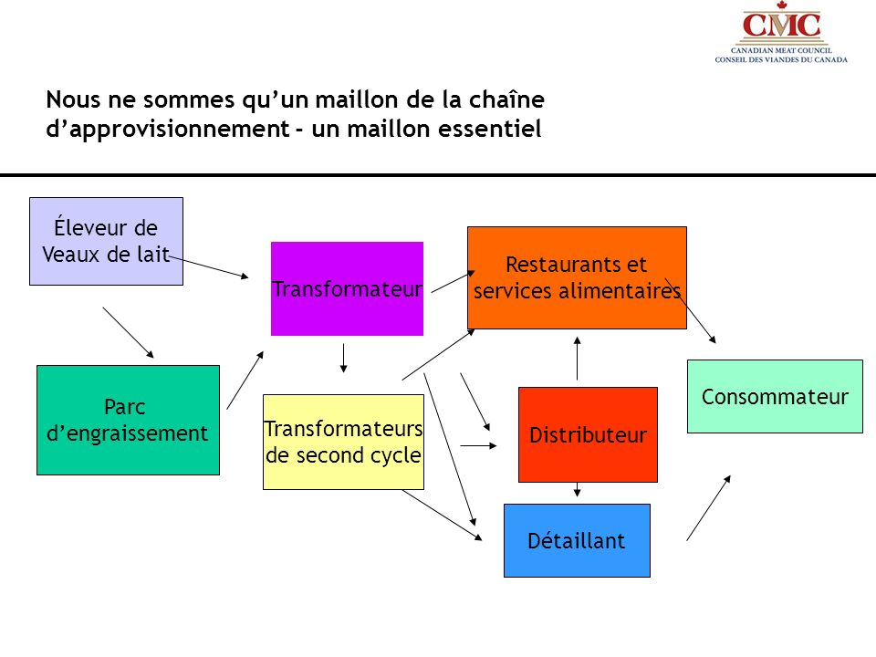 services alimentaires
