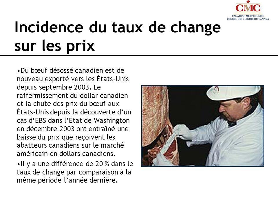Incidence du taux de change sur les prix