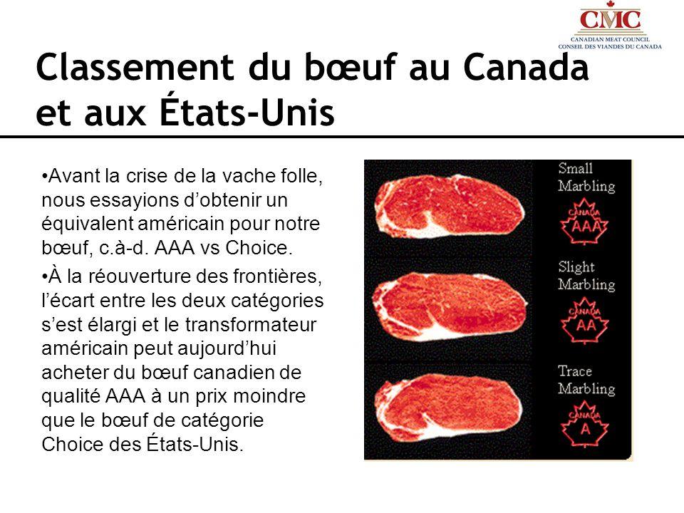 Classement du bœuf au Canada et aux États-Unis