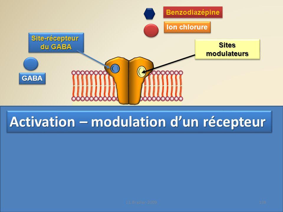 Activation – modulation d'un récepteur