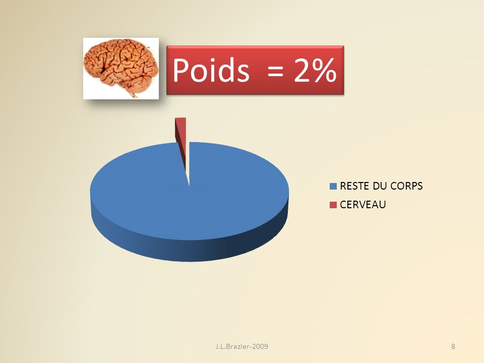 Poids = 2% J.L.Brazier-2009