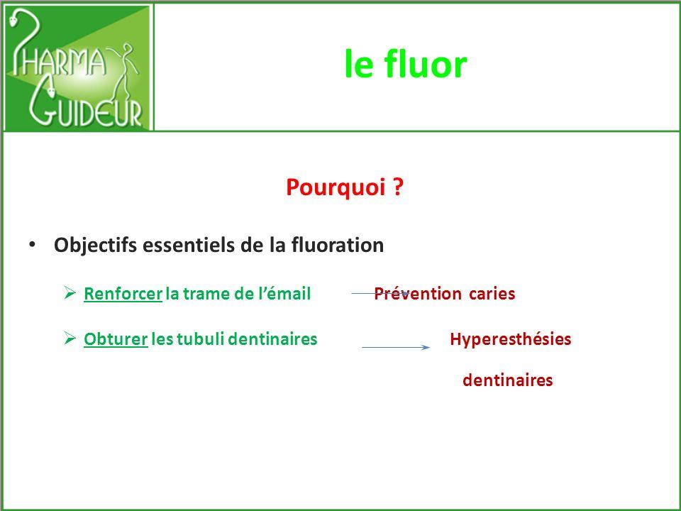le fluor Pourquoi Objectifs essentiels de la fluoration