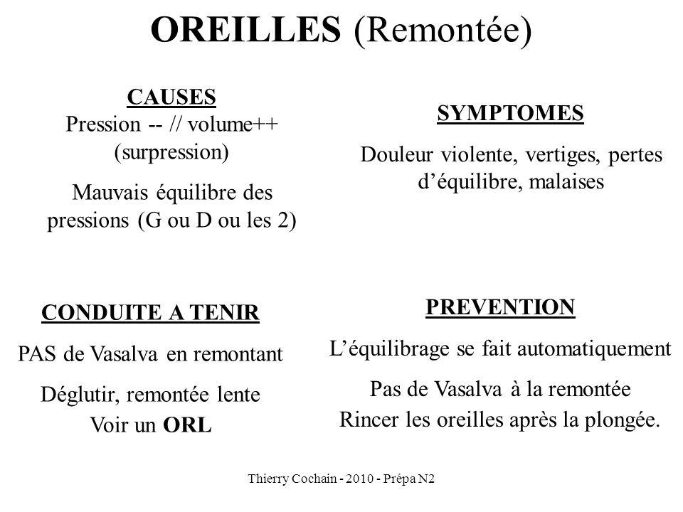 OREILLES (Remontée) CAUSES Pression -- // volume++ SYMPTOMES