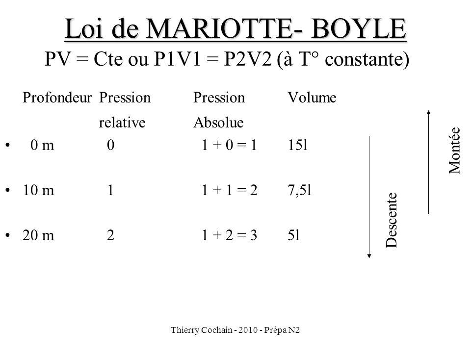 Loi de MARIOTTE- BOYLE Profondeur Pression Pression Volume