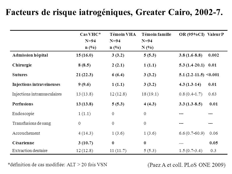 Facteurs de risque iatrogéniques, Greater Cairo, 2002-7.