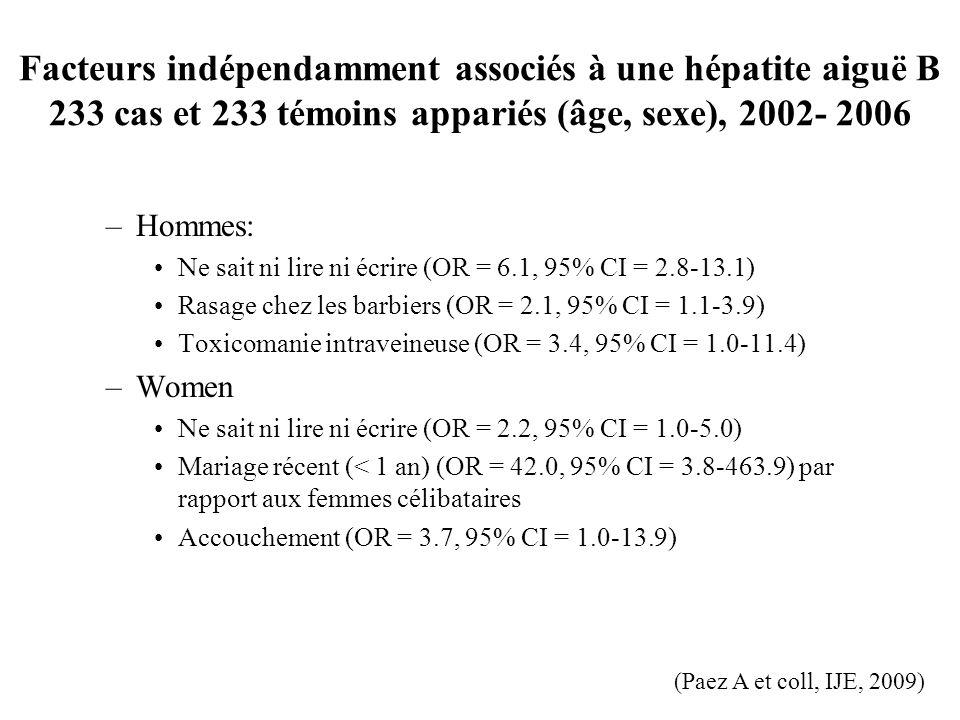 Facteurs indépendamment associés à une hépatite aiguë B 233 cas et 233 témoins appariés (âge, sexe), 2002- 2006